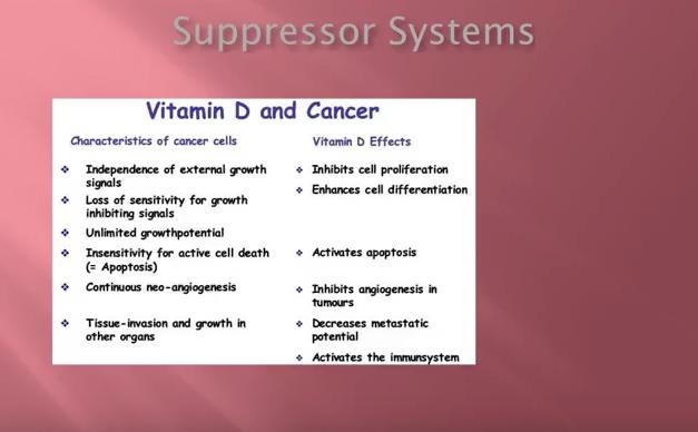 Vitamin D Levels 1