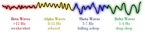brainwaves-Audio-Visual-Entrainment-ave-beta-theta-alpha-delta